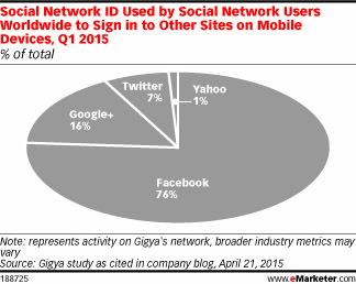 Facebook dominates social logins – ADNETIS Email Marketing