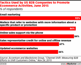 Email marketing helps B2B companies boost ecommerce activities